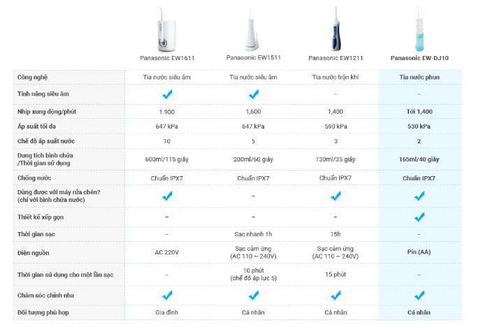 Bảng so sánh 4 loại máy tăm nước Panasonic