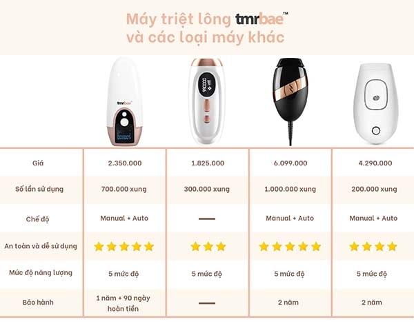 Bảng so sánh máy triệt lông Tmrbae và các hãng máy khác